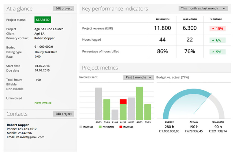 Intelligent project dashboard